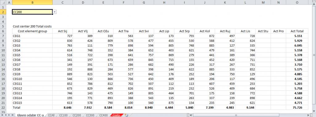 Excel ekspertni tečaj