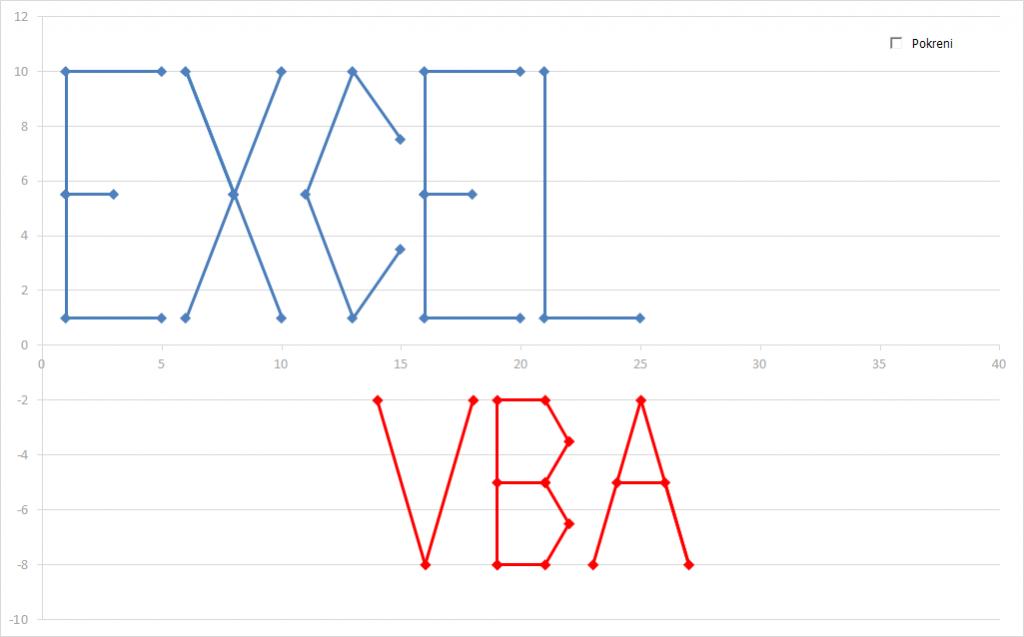 Excel VBA programiranje