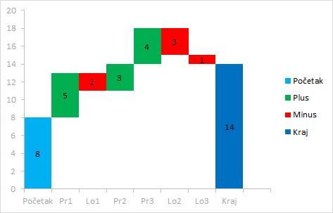 Excel vizualizacija podataka