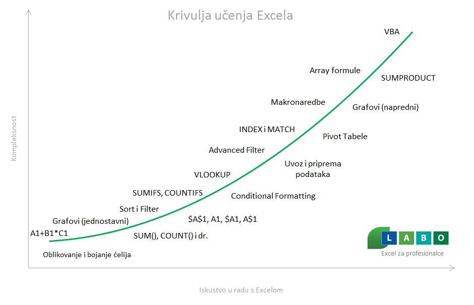 Krivulja učenja Excela