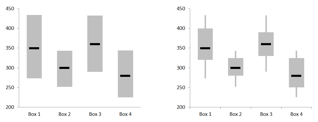 Excel Box Plot chart