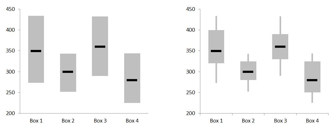 Excel Box Plot chart