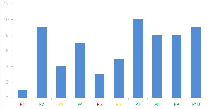 Excel graf-obojene labele na x osi