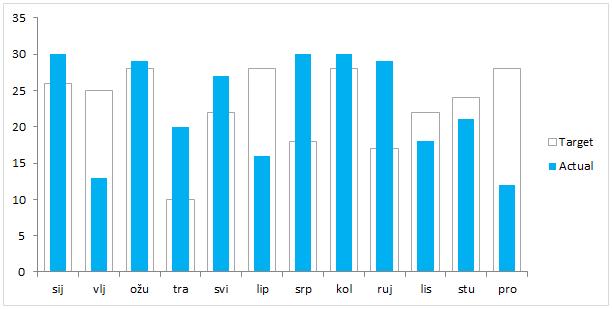 Excel termometar graf