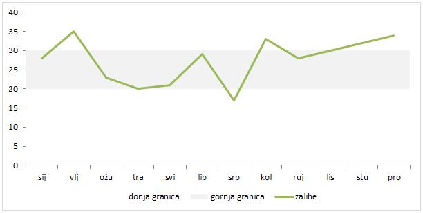 Prihvatljive granice-graf