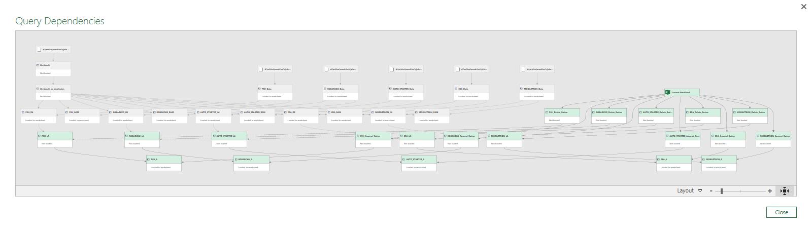 Power Query - ovisnost pojedinih upita - složena struktura