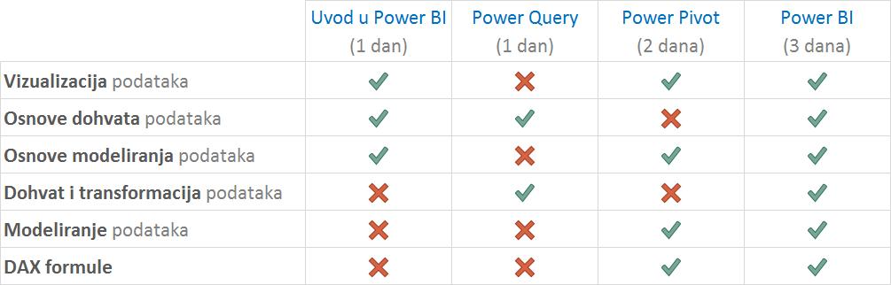 Power BI tečajevi